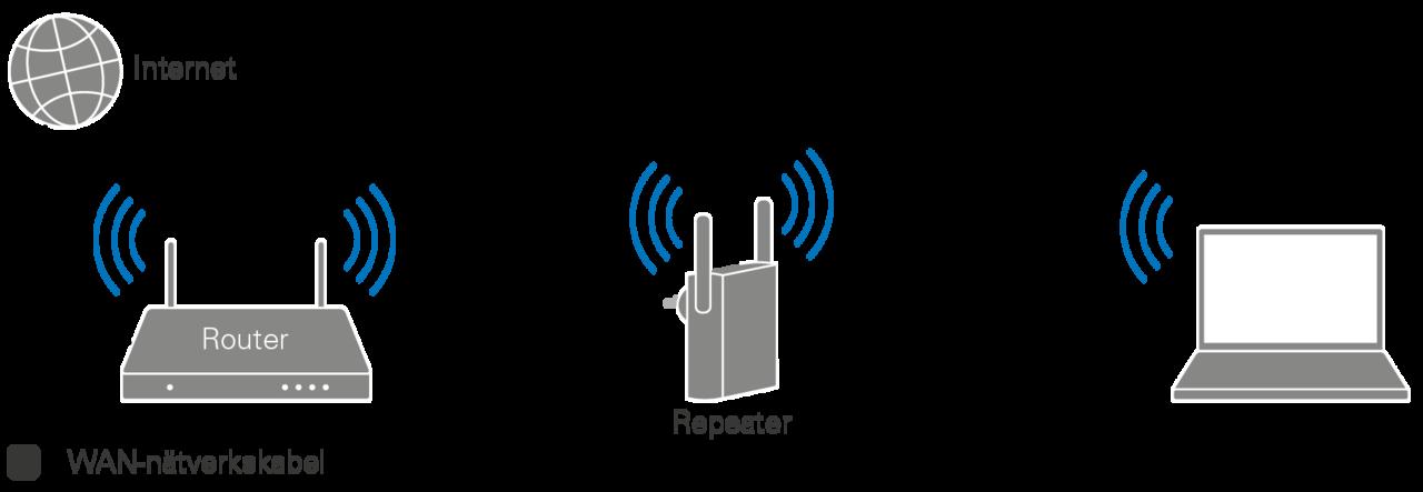 hur förstärker man wifi