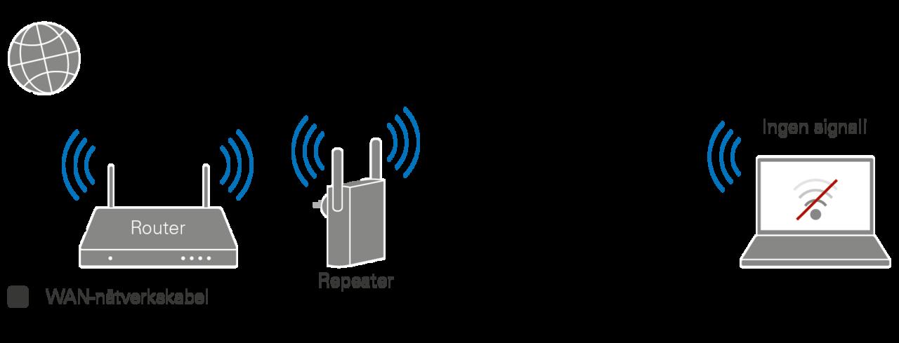 wifi repeater räckvidd