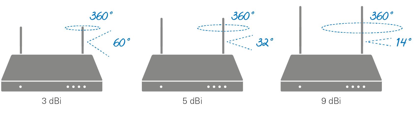förlänga wifi signal utomhus
