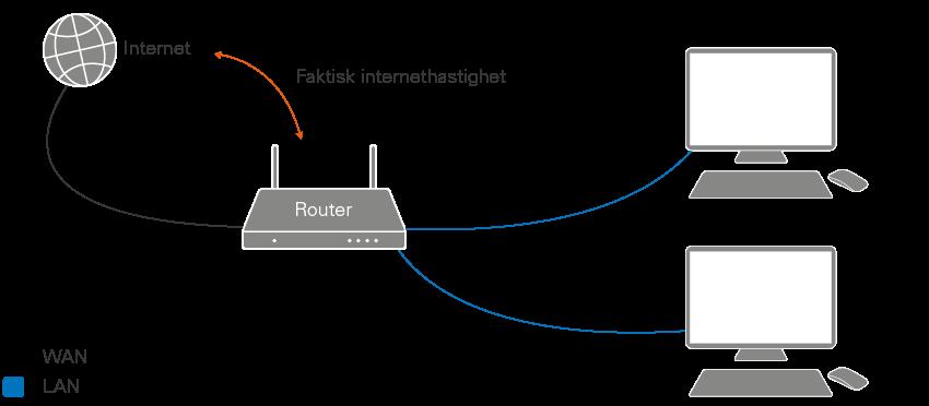 vilken internethastighet kan jag få