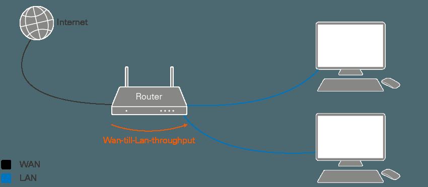 hur snabbt internet behöver jag