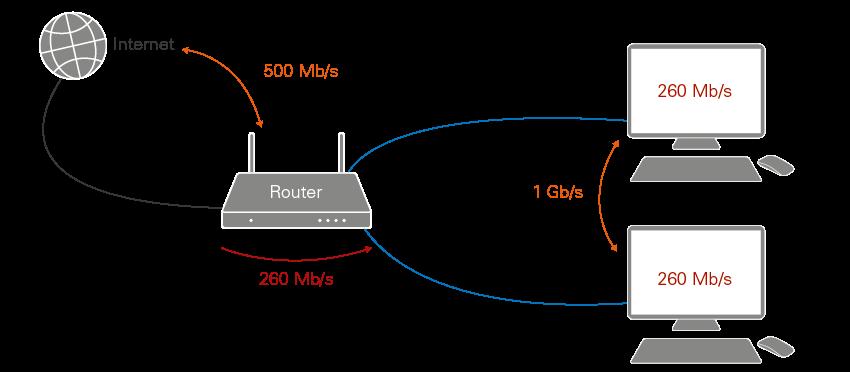 hastighet på datorn