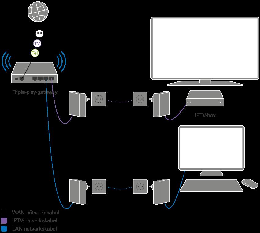 trådlöst internet via eluttaget