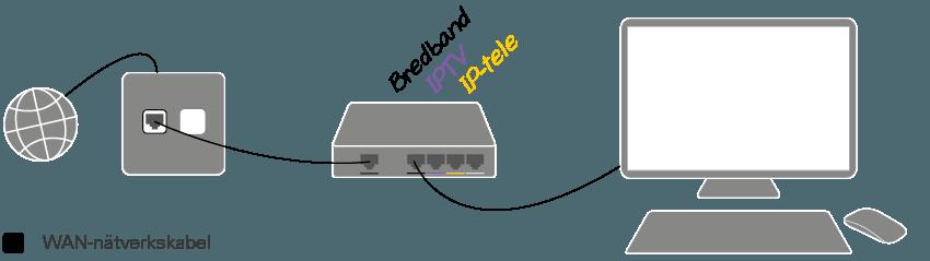 skillnad fiber och bredband