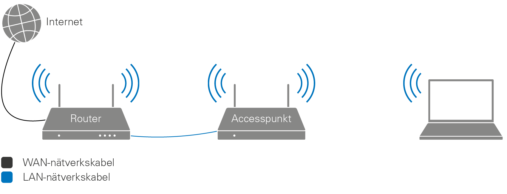accesspunkt eller repeater