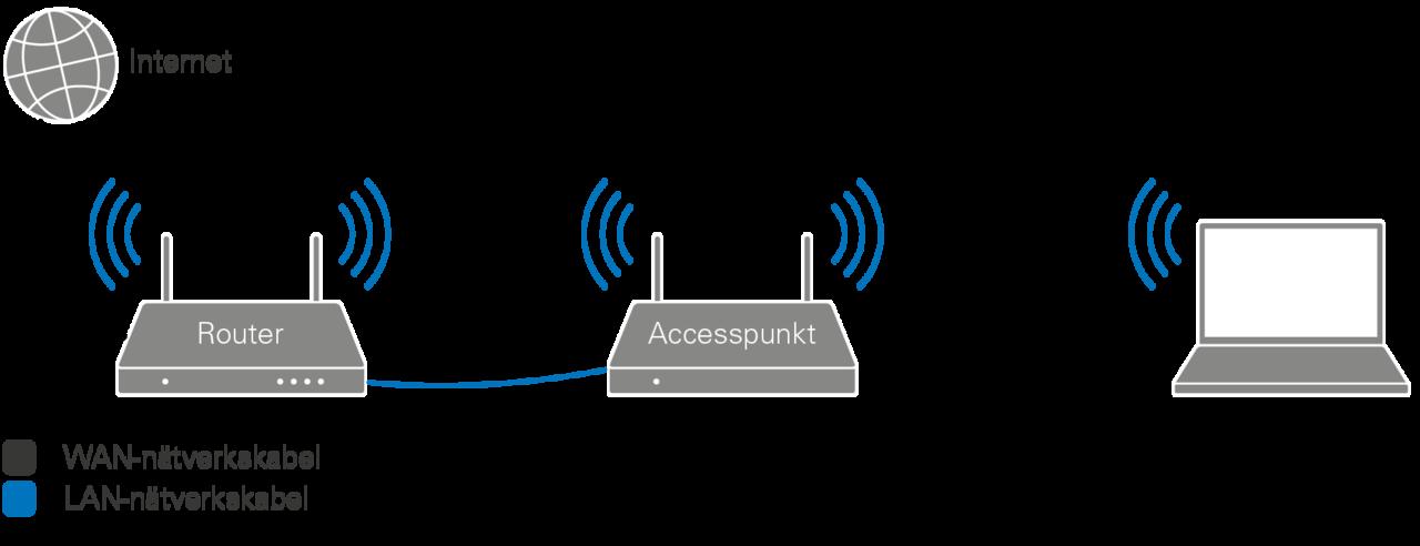 accesspunkt med bra räckvidd