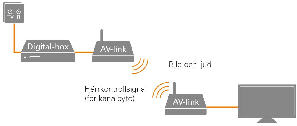 överföra antennsignal trådlöst