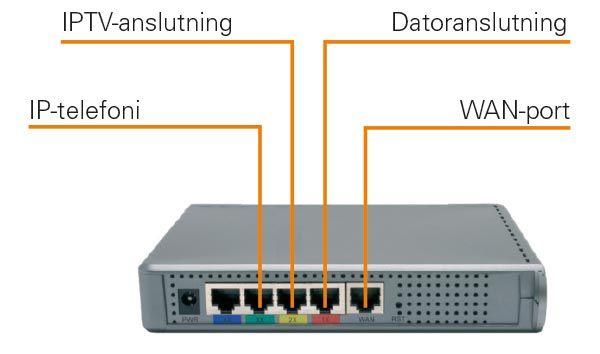 ansluta Ethernet-switch
